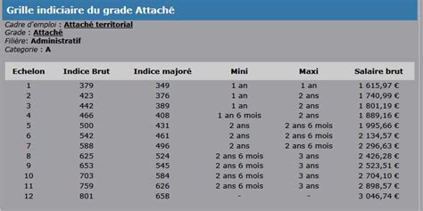 grille indiciaire adjoint administratif 2014 grille indiciaire adjoint administratif 2017 grille