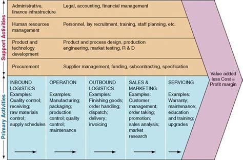 porter management analysis the value chain porter model exle logistics