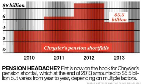 Chrysler Pension by The New Fiat Chrysler Faces A Rougher Road Than Most Think