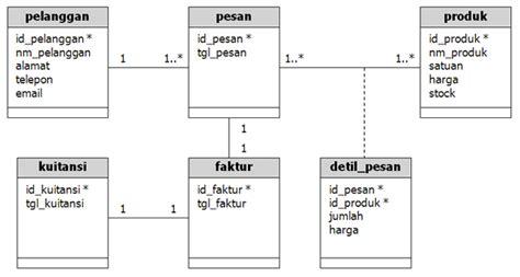 membuat erd di powerdesigner v15 1 cara belajar ilmu contoh database one to many my kaos