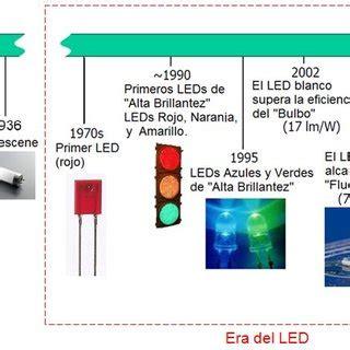 iluminacion historia periodos en la historia de la iluminaci 243 n el 233 ctrica la