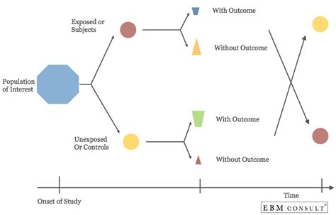 crossover design residual effect cross over study design biostatistics overview
