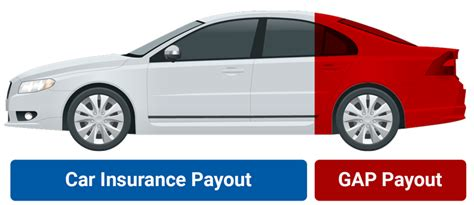 gap insurance cover  gap insurance worth