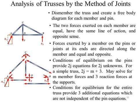 truss free diagram engineering mechanics ppt