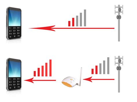 install cell phone signal lifier for signal