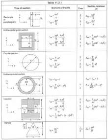 moment of inertia of composite section help for bending