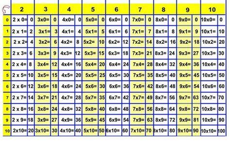 tavola pitagorica fino a 1000 ic marconi 187 002 matematica tavola pitagorica