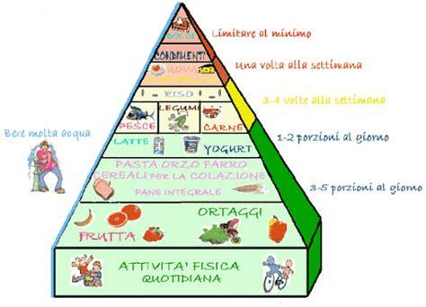 elenco spesa alimentare le categorie degli alimenti e loro finalit 224 fisiologiche
