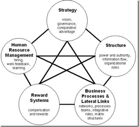 design doll change model galbraith s star model of organizational design visual