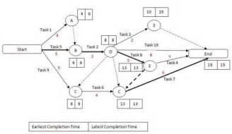 Critical path method cpm projectsucces nl