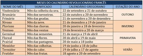Calendario Revolucionario Frances Prof 186 Luciano Faustina Da Rosa Hist 211 Ria 8 186 Ano