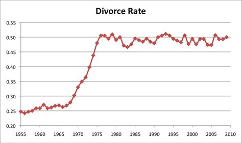 divorce rate 2016 divorce rate chart 2013 newhairstylesformen2014 com