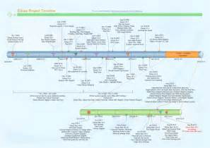 timeline flowchart template edraw project timeline free edraw project timeline templates