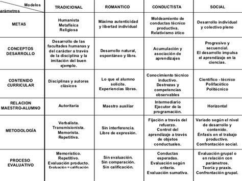 Modelo Curricular Humanista Pedagog 237 A Socio Cr 237 Tica