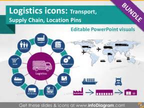 Scm Templates by Supply Chain Powerpoint Templates