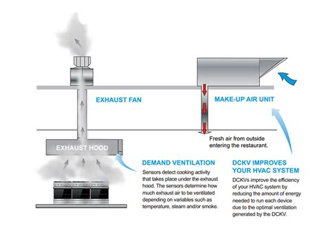 Kitchen Demand Ventilation Demand Kitchen Ventilation Business Union Gas