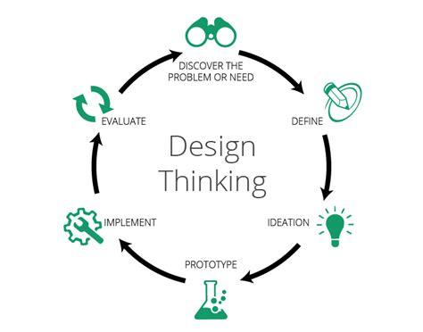 design thinking launch curso gratuito sobre innovaci 243 n con design thinking y el