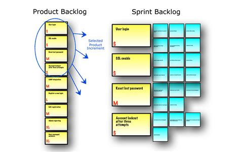 scrum backlog card template sprint planning meeting outcome