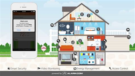 the anatomy of an alarm smart home