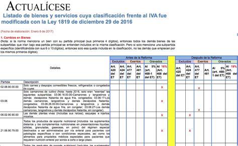 tabla de exentos y gravados 2016 tabla productos y servicios iva 2016 colombia oro listado