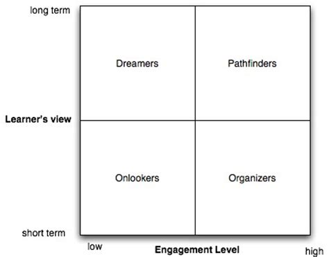in the top right corner instructional design a learner s framework