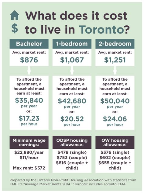 Apartment Insurance Toronto Cost Just How Affordable Is Renting Oakville New Homes