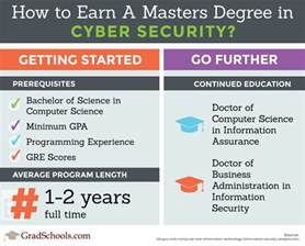 Doctorate In Security - cyber security masters degree cyber security masters
