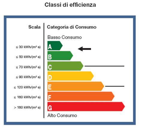 certificazione energetica appartamento la certificazione energetica di un appartamento