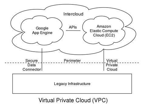 Virtual private cloud   Wikipedia