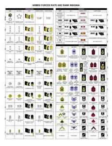 warrant officer ranks in order ranks navy