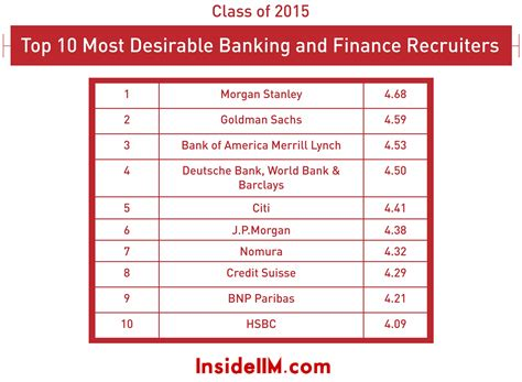 Mba Banking Recruiting by Most Preferred Banking Finance Recruiters Part Iii