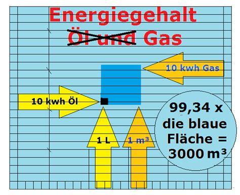 wieviel gas verbraucht ein haus warum ausgerechnet sonne wieviel energie
