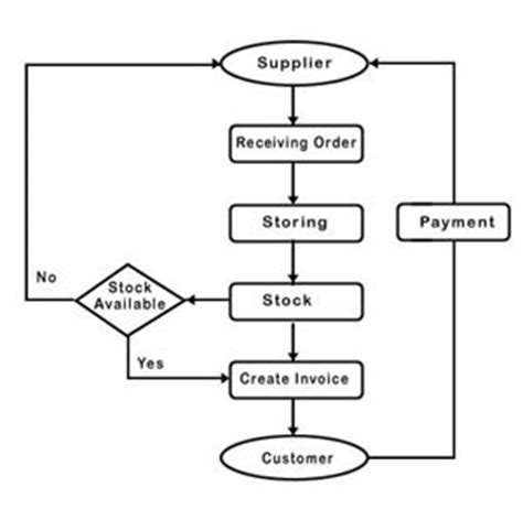 sales and inventory system data flow diagram inventory flowchart create a flowchart