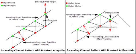 stock pattern channel tutorial on ascending channel chart pattern