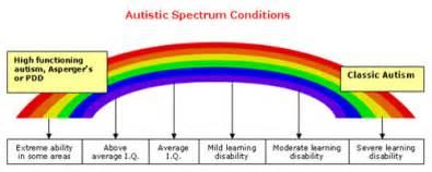 Child autism spectrum disorders pervasive developmental disorders