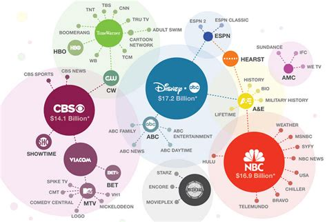 who owns the world bank fascinating graphics show who owns all the major brands in