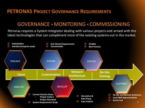 Uri Mba Program Requirements by Petronas Project Oversight And Corporate Governance System
