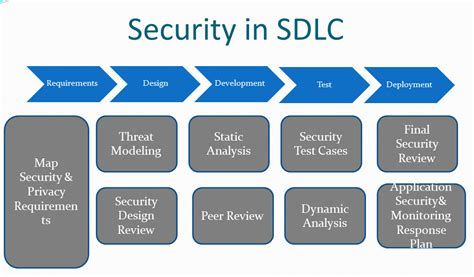 application design security six best practices for security testing in the sdlc e