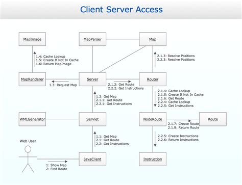 software uml diagram uml collaboration diagram uml2 0 design of the