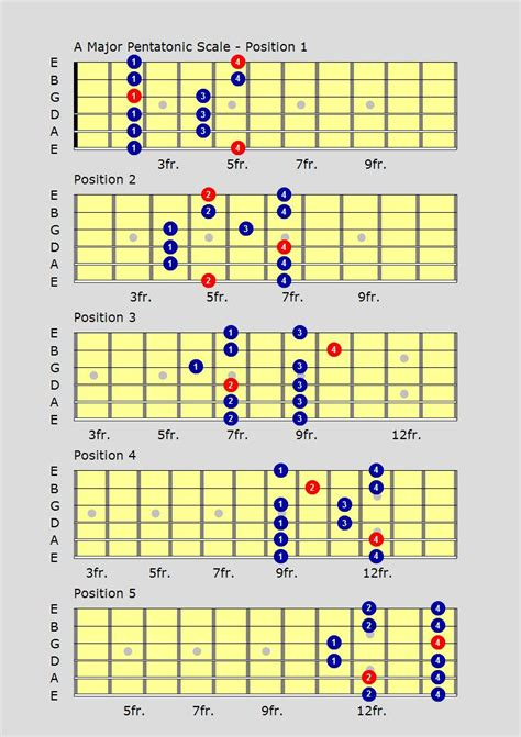 all pattern in c pentatonic guitar scales free guitar lessons