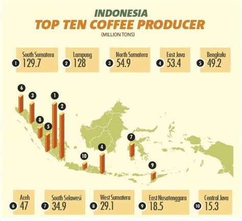 indonesia top  coffee place  production coffee map
