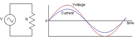ac current through a resistor basic electrical circuits and their working for electrical engineers