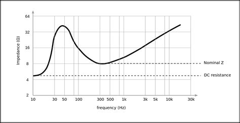 impedance of a resistor vs frequency graph electrical characteristics of dynamic loudspeakers