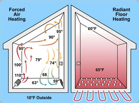 hiw well does wood floor conduct radiant heat heating the hydronics team