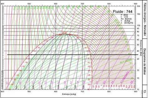 diagramme enthalpique r744 pdf m 233 moire d 233 tude brevet de technicien sup 233 rieur fluide