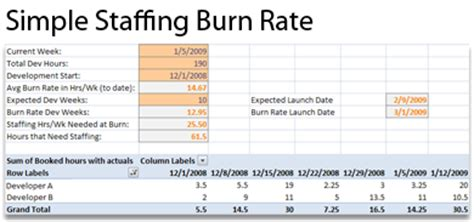 burn analysis template how s your project going metrics for development builds