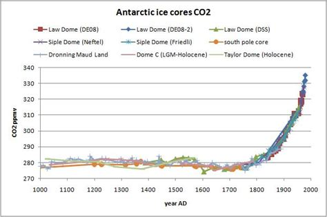 climate change new antarctic ice core data davies company nasa s new orbiting carbon observatory shows potential