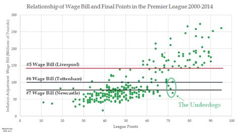 epl position premier league dominance is down to wages but can be