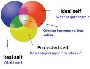 basic human psychology executive management - Three Selves