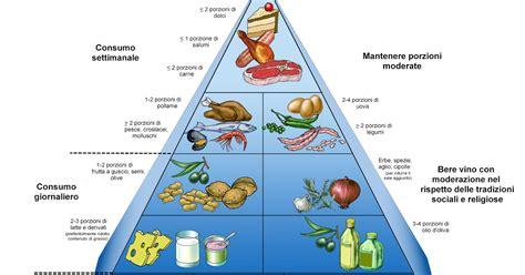 la piramide alimentare in francese nonsiamochef la nuova piramide alimentare